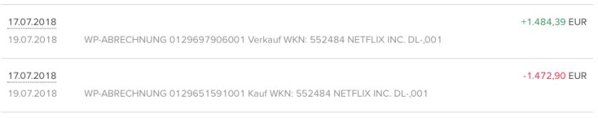 Der Tagesgewinn vom Netflix-Handel