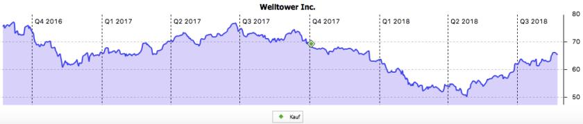 Das Chartbild der Welltower Aktie Stand August 2018
