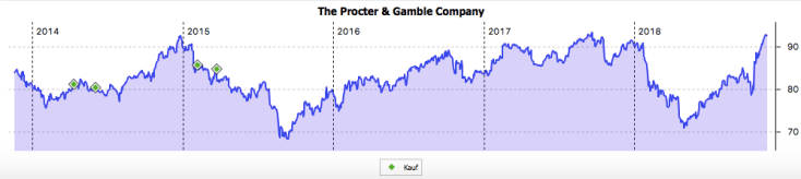 Procter & Gamble Fünfjahreschart