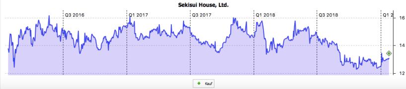Kurschart Sekisui House im Januar 2019