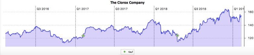 3-Jahres-Chart von Clorox