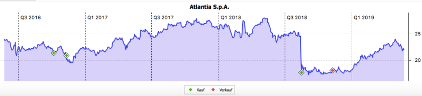 Atlantia 3-Jahres-Chart im Mai 2019
