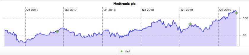 3-Jahres-Chart von Medtronic