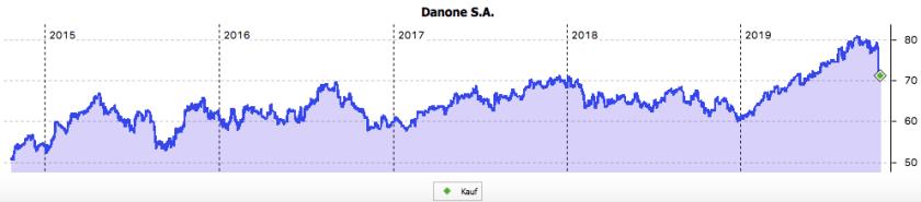 5-Jahres-Chart von Danone