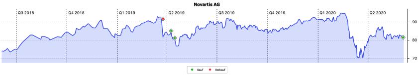 2-Jahres-Chart von Novartis