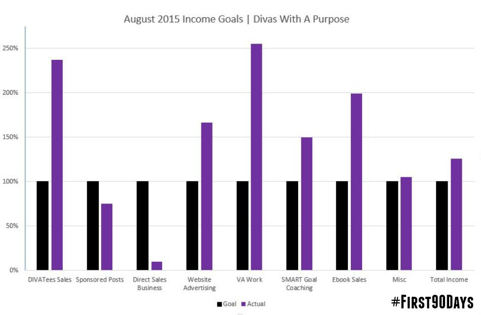 August 2015 Income Goals