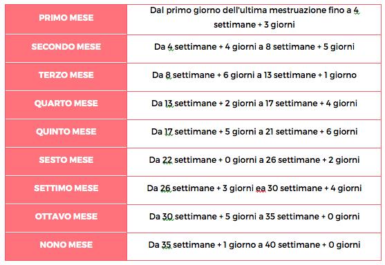 Calendario Della Gravidanza Calcolo.Settimane E Mesi Di Gestazione Come Li Calcolo