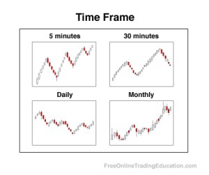 Analisi Tecnica Timeframe
