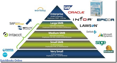 Intacct Competitive Landscape Graphic