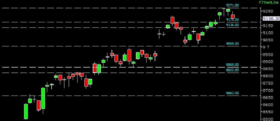 weekly view of Nifty