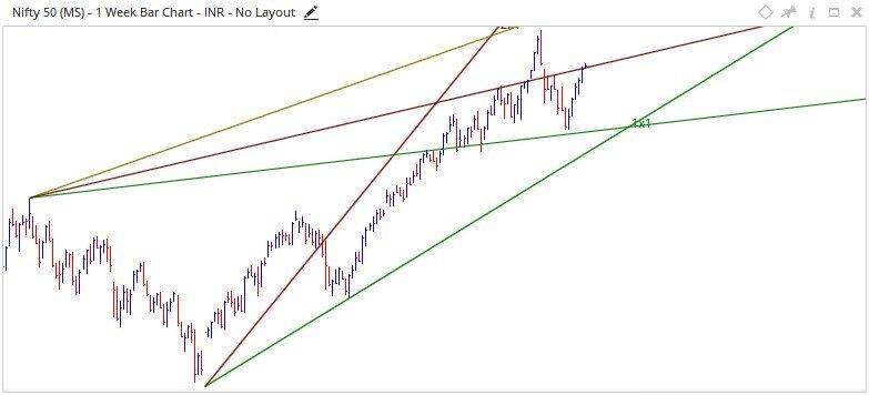 Nifty Technical Analysis 02-04 May