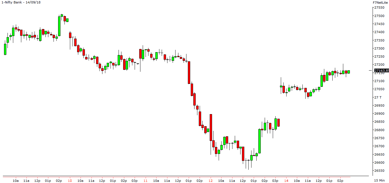 "Our New post on ""The Nifty & Bank Nifty Index Intraday Chart"" has been published Just now Exclusively for the Blog & Group members."