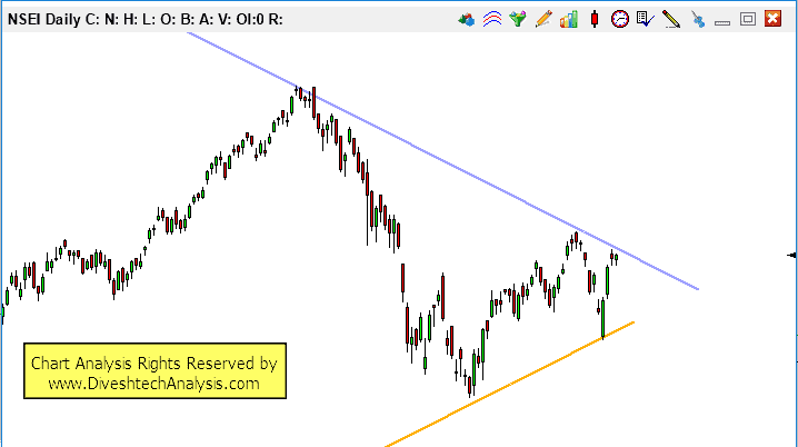 nifty weekly analysis 17-21st dec