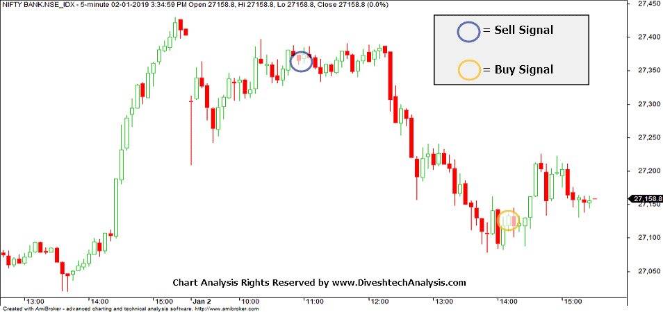 Nifty & Bank Nifty Intraday Chart