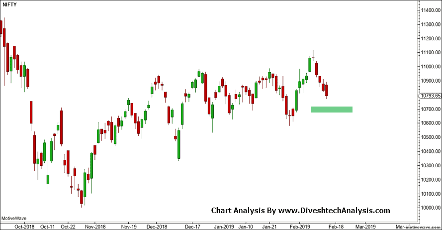 Nifty Approaching Critical Support Area