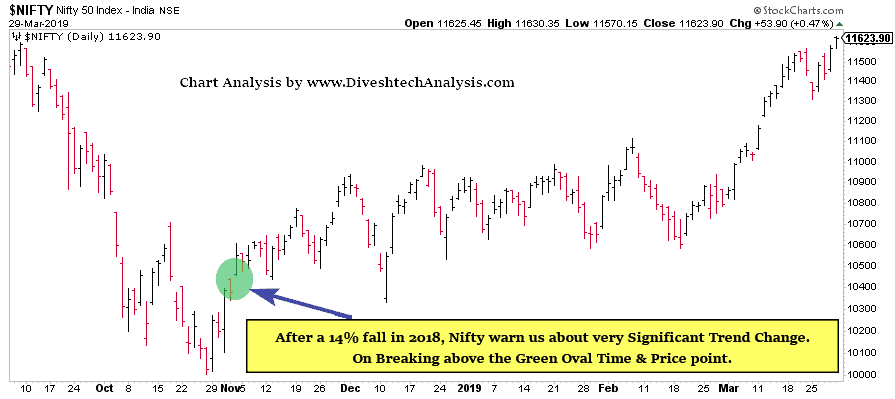 Gann's Timing World