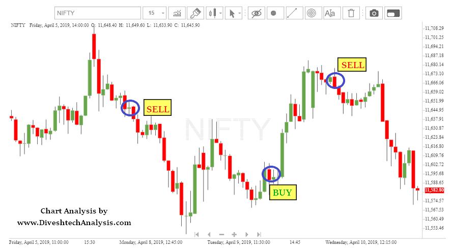 Three Quality Trading Signals
