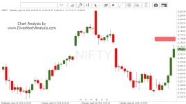 Nifty bounce from Gann Support