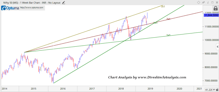 Nifty Weekly Trading View