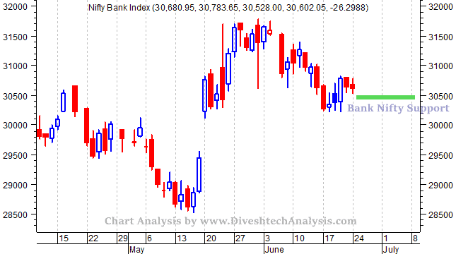 Bank Nifty Getting Ready for Fall?