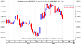 Bank Nifty Falls 1200 Points from Pivot Point