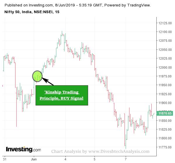 Successful Trading Strategies