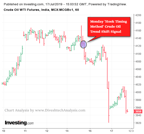 crude oil dynamic trading