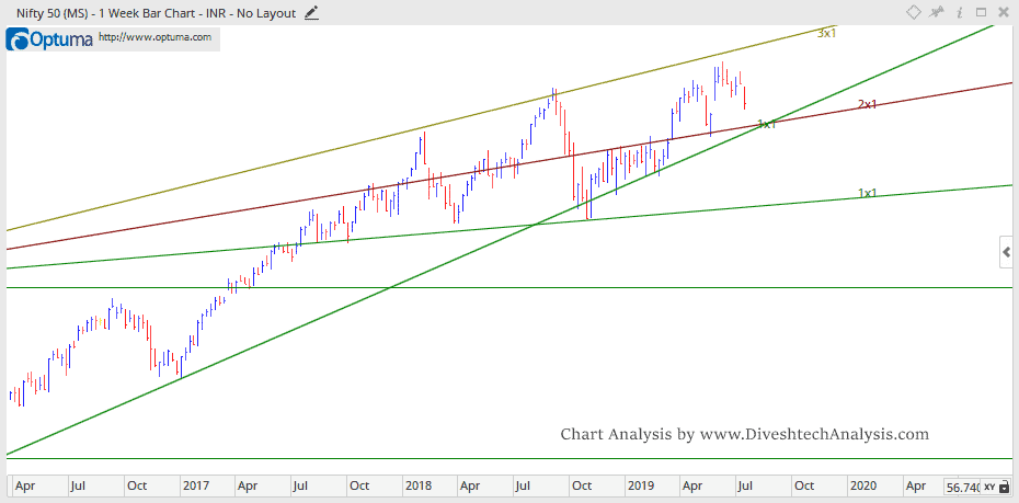 Nifty Technical Analysis For Week