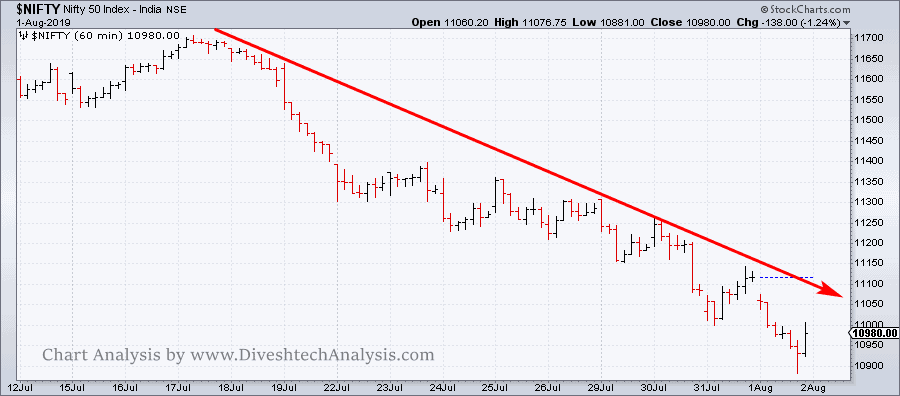 Nifty technical trading