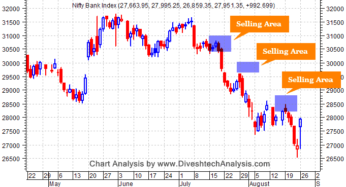 Bank Nifty Daily Chart