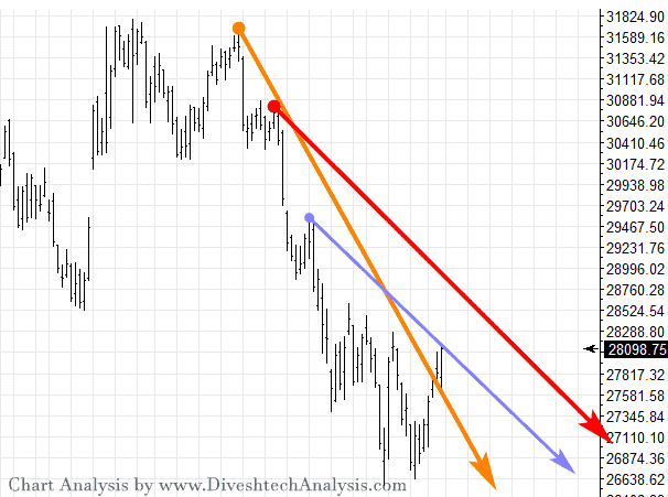 Bank Nifty Gann Angle Chart