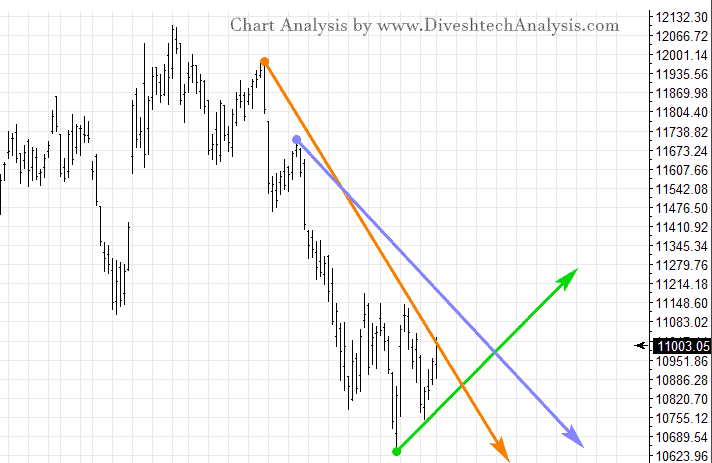 Nifty Daily Chart of Gann Angle
