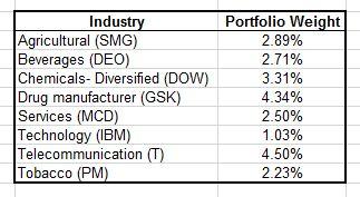 Portfolio Review - Industry Weight