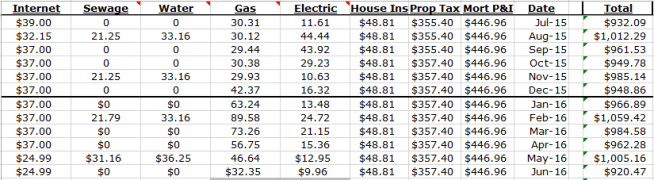 Last 12 months of house expenses