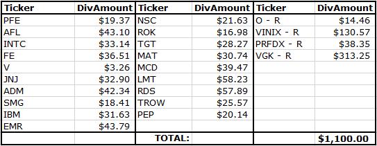 June Dividend Income
