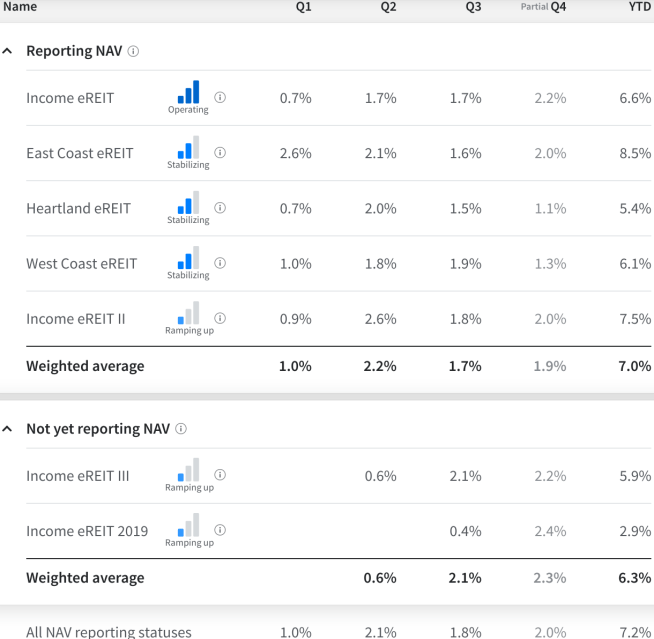 Reporting, REIT, Performance, Fundrise, eREIT