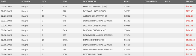 dividend purchases, wendys, exxon mobil, oracle, discover