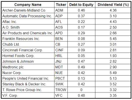Dividend stocks with low debt. Dividend Aristocrats with low debt, Dividend Aristocrats