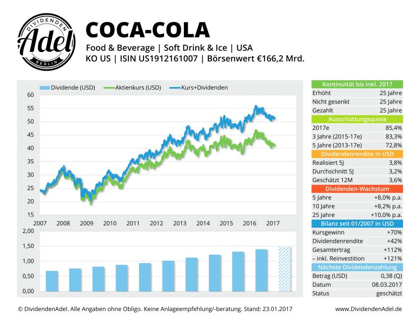 Dividendenprofil Coca-Cola