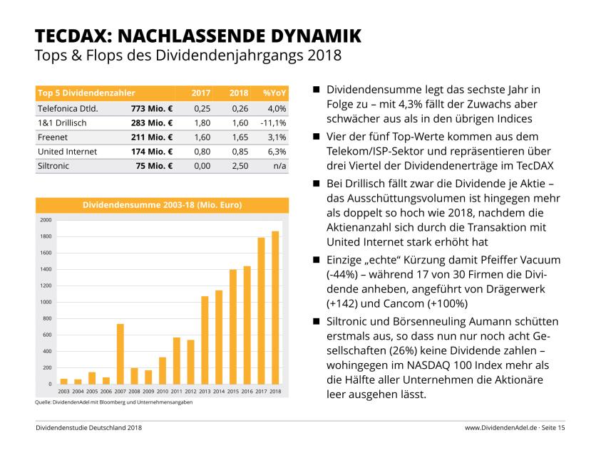 Dividendenstudie Deutschland 2018 TecDAX-1
