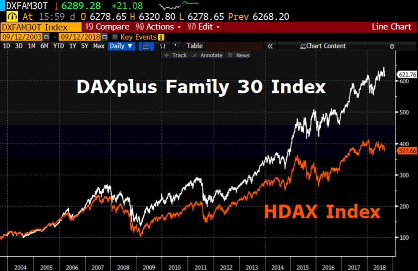DAXplus Family 30 Familienunternehmen