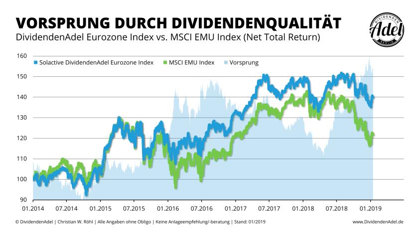 2019-01-15 Solactive DividendenAdel Eurozone Index vs. MSCI EMU Index ab 01-2014-1