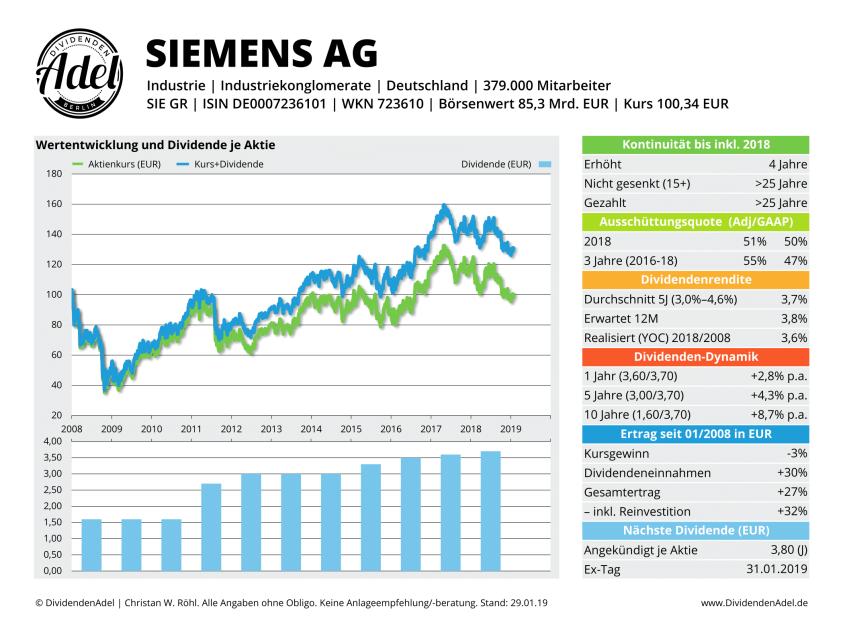 2019-01-29 SIEMENS AG-REG DividendenAdel Profil-1