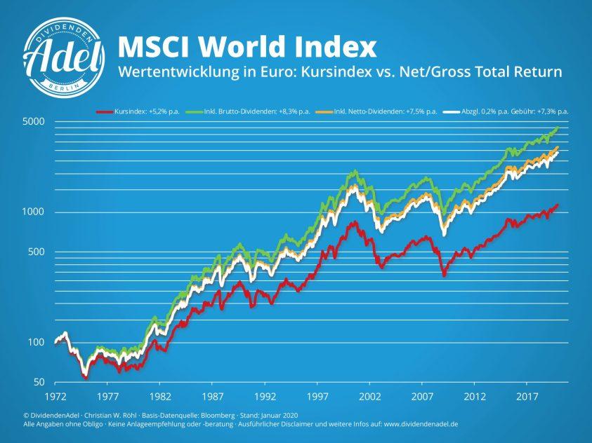 DividendenAdel MSCI World 1971-2019