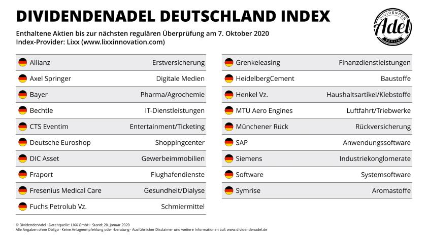 2012-01-20 DividendenAdel Deutschland Index Zusammensetzung
