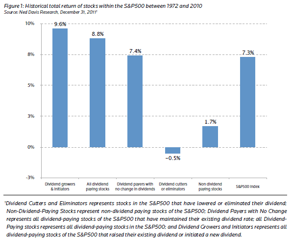 SP500 dividendiaktsiad vs mittedividendiaktsiad kogutootlus 1972 kuni 2010