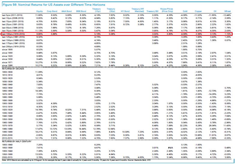 dividendinvestor.ee Investorvajaduste hierarhia III osa USA varade nominaalsed tootlused