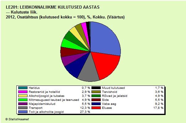 dividendinvestor.ee Pereeelarve kulude suur kolmik_leibkonnaliikme kulutused aastas graafik