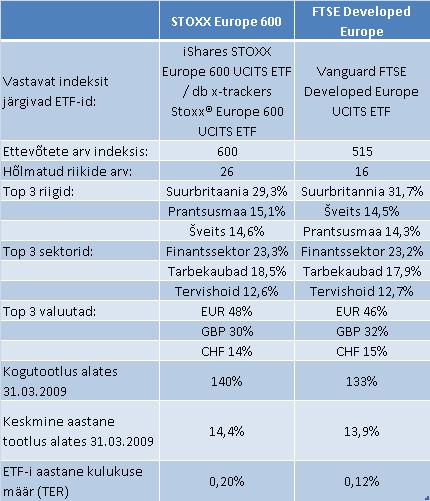 dividendinvestor.ee STOXX Europe 600 vs FTSE Developed Europe