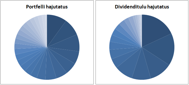 dividendinvestor.ee portfelli vs dividenditulu hajutatus